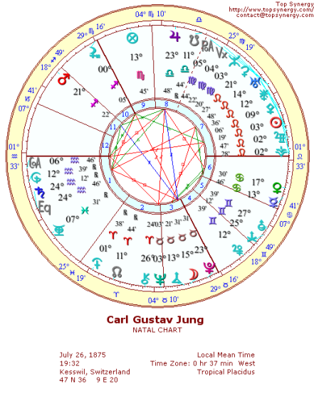 birth chart Jung