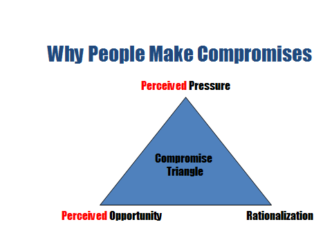 Compromise Triangle